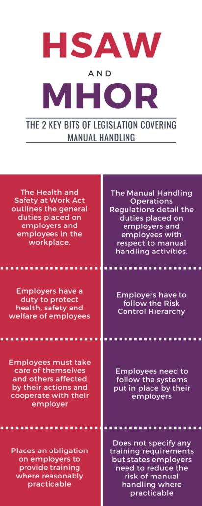 Manual handling legislation Infographic