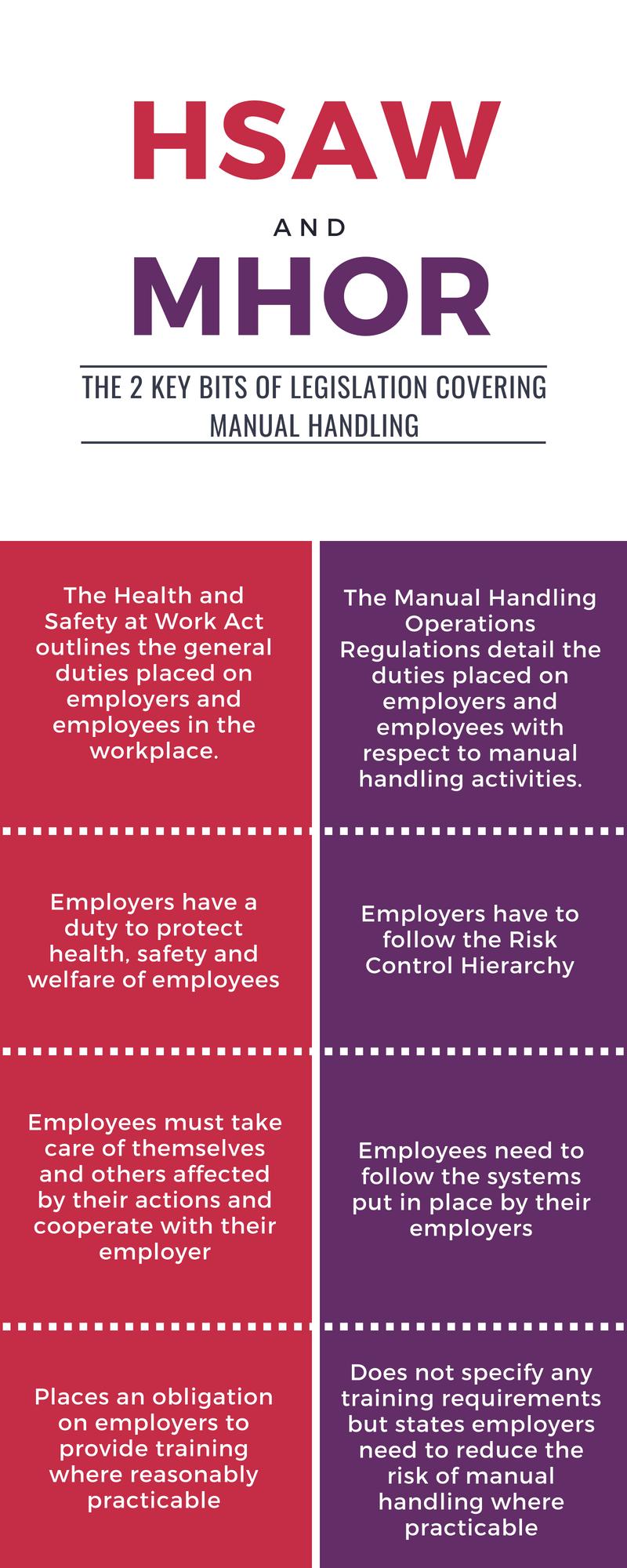 Manual handling legislation
