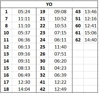 YO Postcode Response times