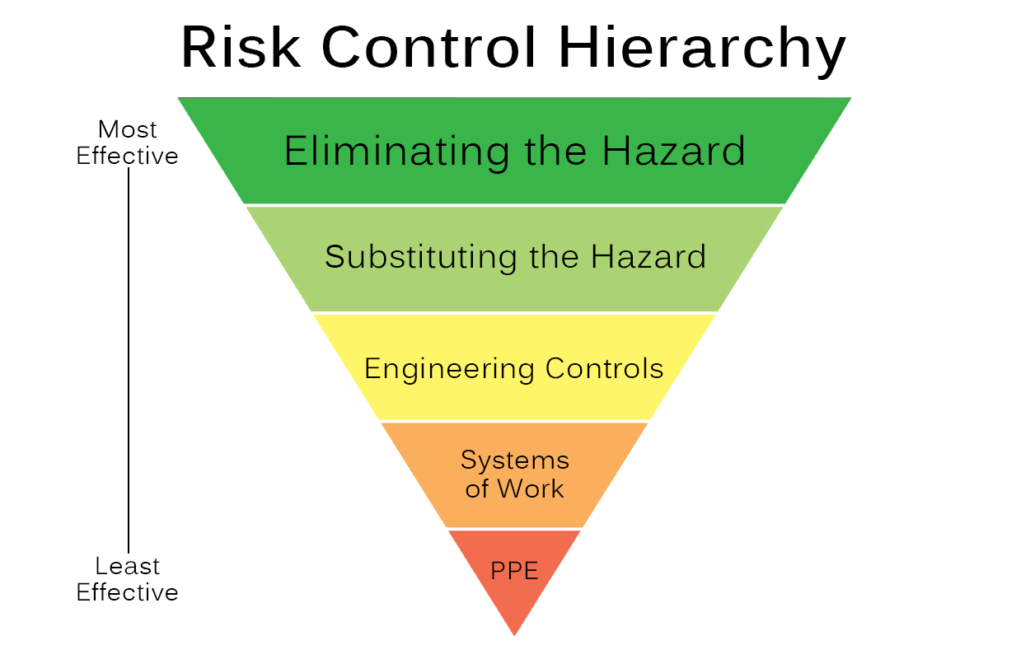 Risk Control Hierarchy