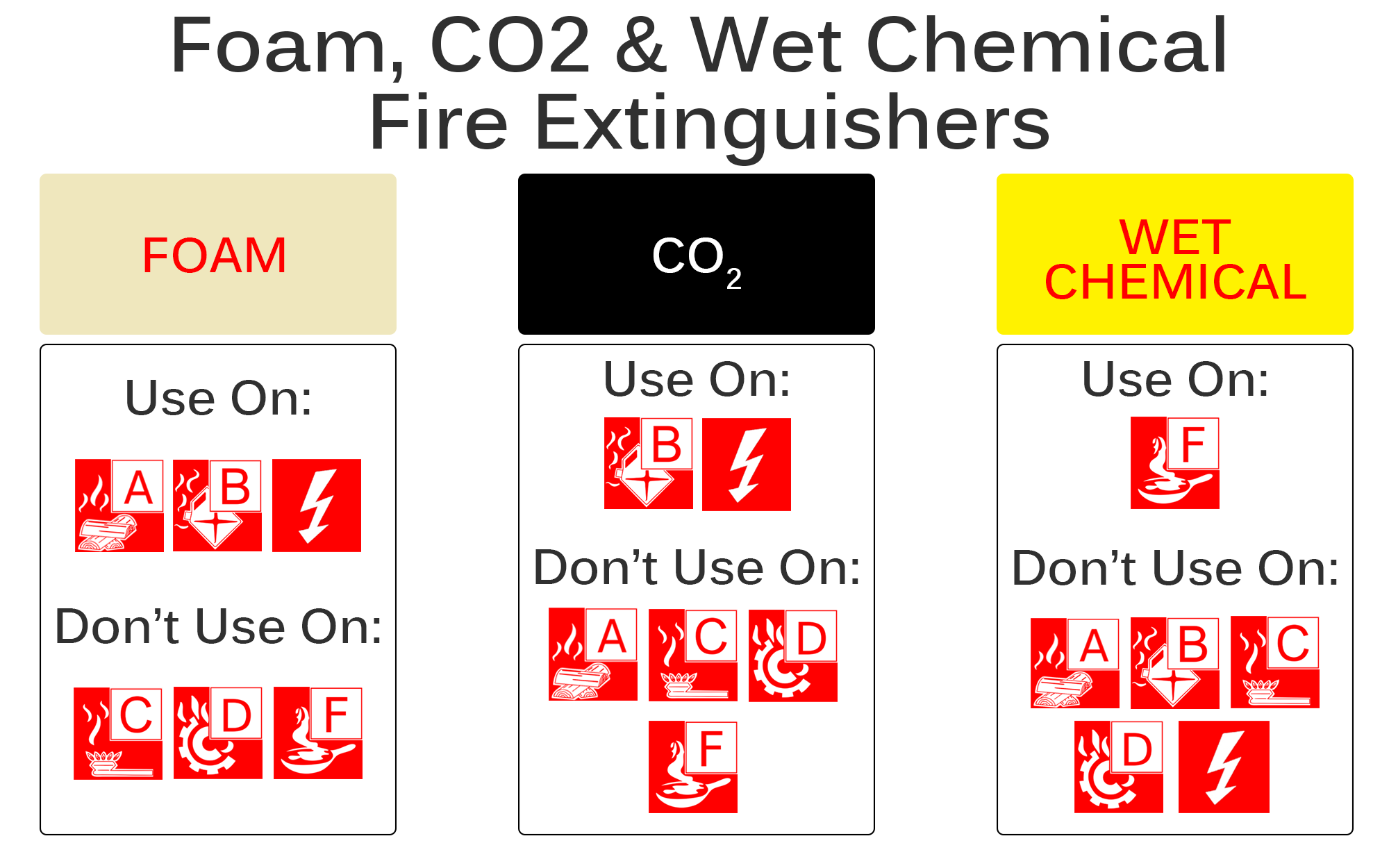 Foam, Co2 & Wet Chemical  Extinguishers